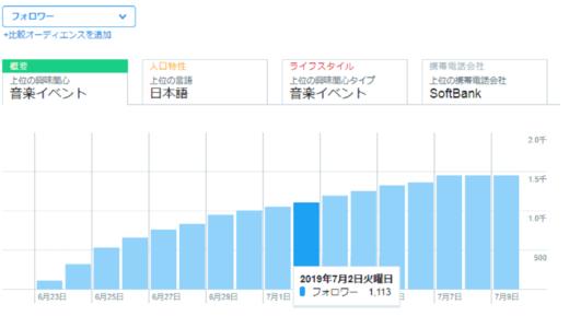 [フォロワーの増やし方]ツイッター初心者が10日で1000人にした方法